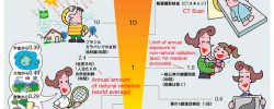 Fukushima-radiation-levels