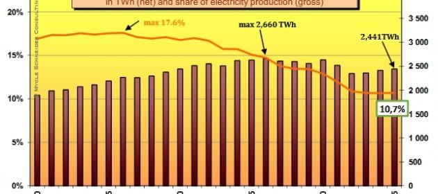 graf_jadernaenergetika1990_2015